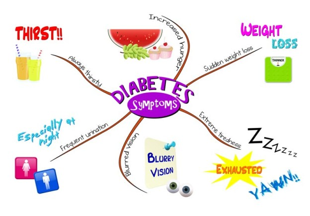 diabetes treatment houston