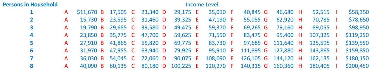 Where Does Your Income Fall?